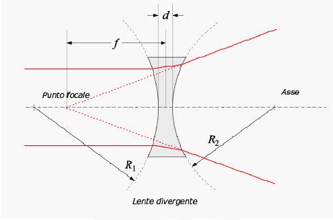 3cc48e315f Anche questa distanza è chiamata distanza focale, ma il suo valore è  negativo rispetto ad una lente convergente.