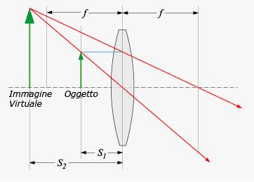 5c9d4d97f9 Se S1 < f, allora S2 è negativo. L'immagine si forma apparentemente dallo  stesso lato dell'oggetto rispetto alla lente. Si dice che abbiamo una  immagine ...