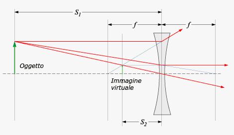 fc52d716d4 Importante corollario: la lunghezza focale di una lente determina la  dimensione dell'immagine proiettata sul piano focale.