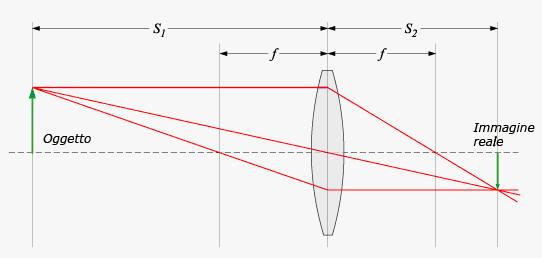 ca9fbfc14c Date le distanze S1 tra lente ed oggetto e S2 tra lente e immagine, per una  lente sottile (spessore trascurabile) vale la formula: