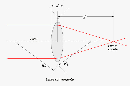 b3607e4ef6 Il piano a distanza f dalla lente su cui cade il punto immagine è detto  piano focale.