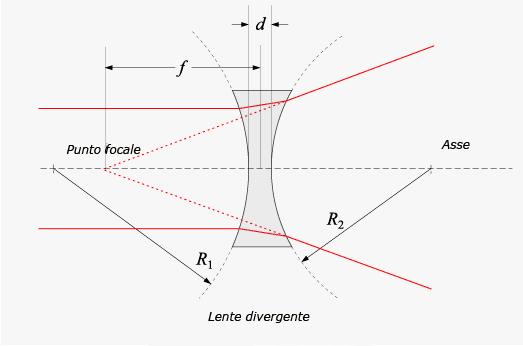 48be616a92 Anche questa distanza è chiamata distanza focale, ma il suo valore è  negativo rispetto ad una lente convergente.