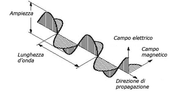 44ca0ff25a L'occhio umano può discernere due elementi dell'onda luminosa: la lunghezza  d'onda e l'ampiezza. Le differenze tra lunghezze d'onda vengono viste come  ...
